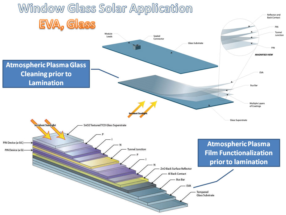 Plasma Treatment For Thin Film Solar Cell Manufacturing